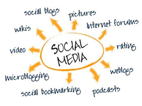 Importance Of Social Media Technology My Essay Point
